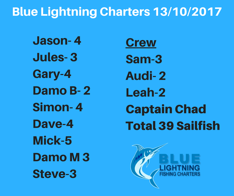 Captain Chad 39 Sailfish record breaking day montebello islands wa billifishing